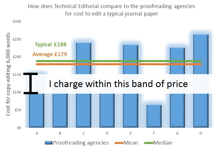 How Technical Editorial's cost to proofread a journal article compares to that of proofreading and editing agencies