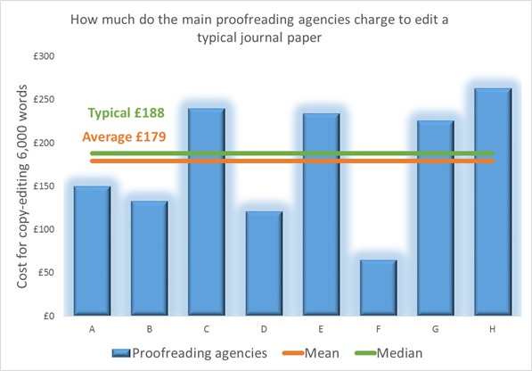 The cost to language edit or proofread a 6,000 word journal paper