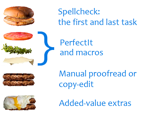 The component parts of a proofreading service, in burger form