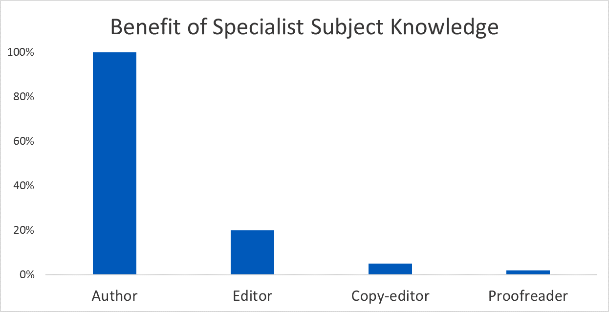 Is a specialist proofreading service worthwhile?