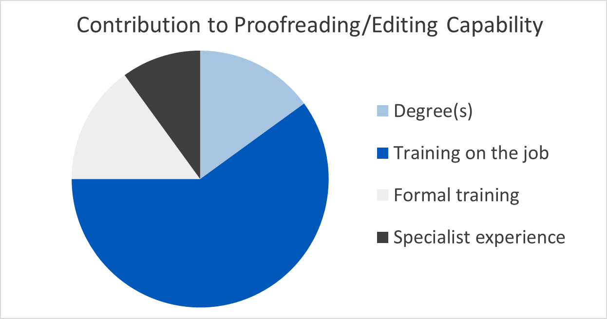 What makes a good technical proofreader or editor?