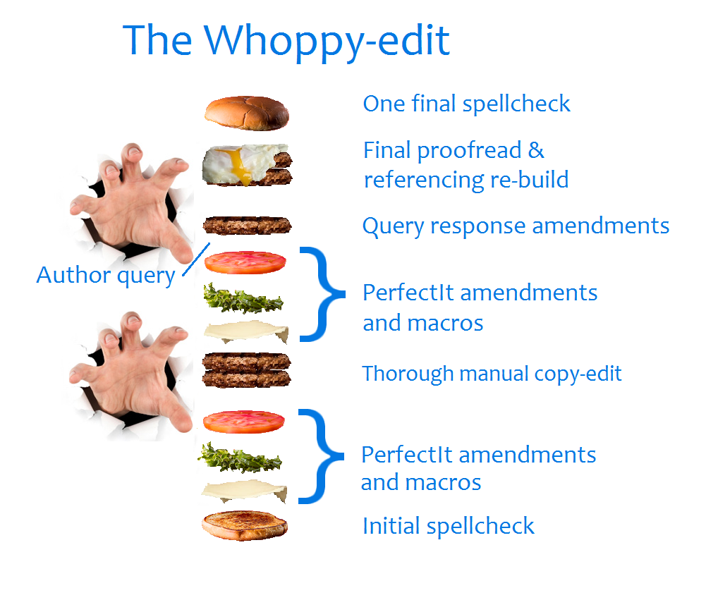 The whoppy-edit proofreading and copy-editing multi-stage service burger